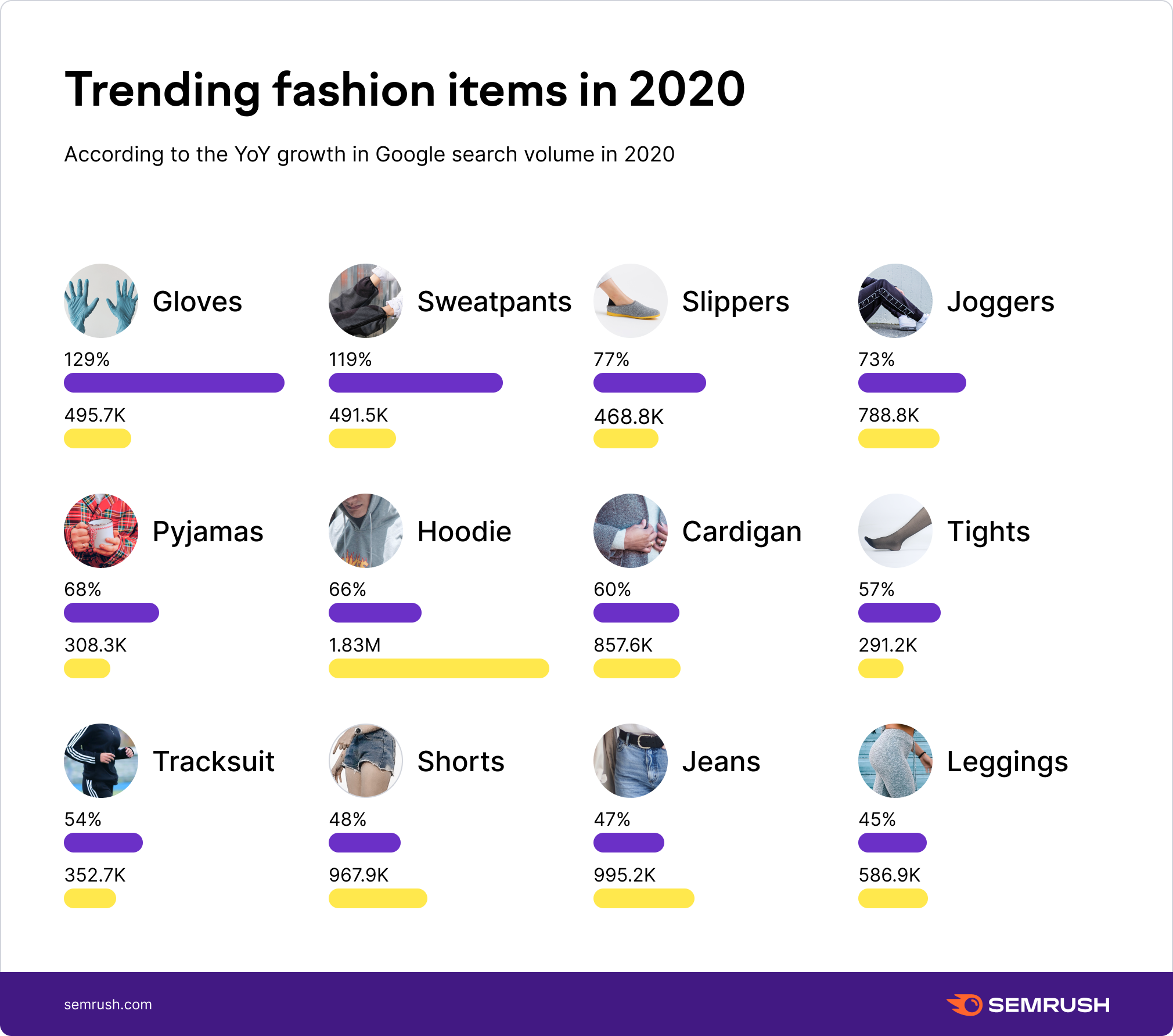 Trending fashion items in 2020