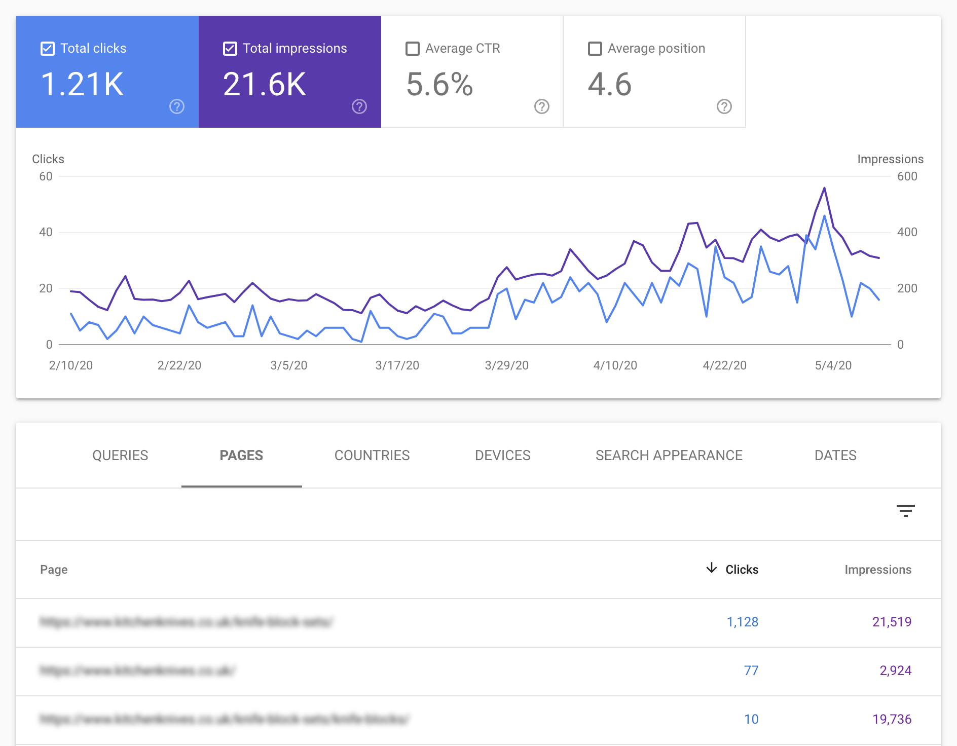 Search Console Cannibalization