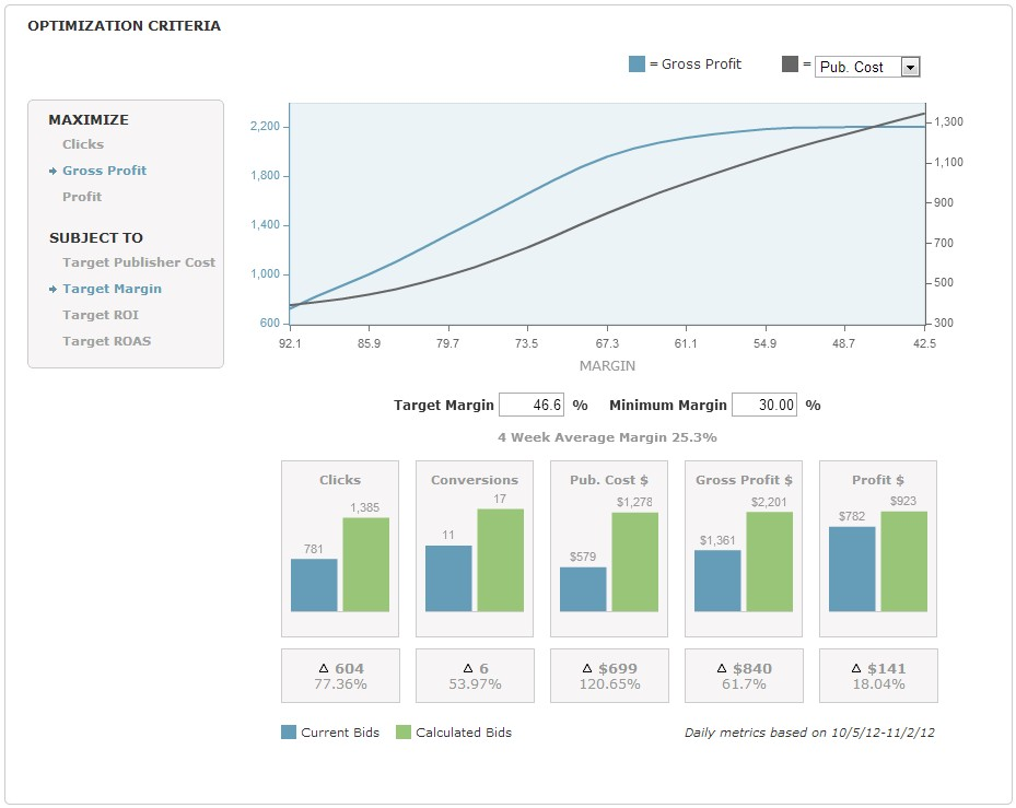 Futuristic PPC Automation:  Creating Efficient Processes and Better Results . Image 2