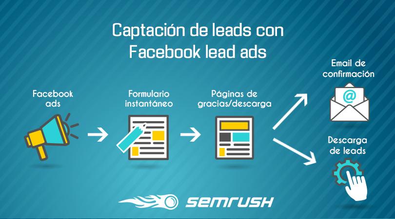 Cómo conseguir leads de calidad - Facebook lead ads