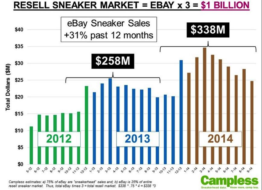 resell-sneaker-market