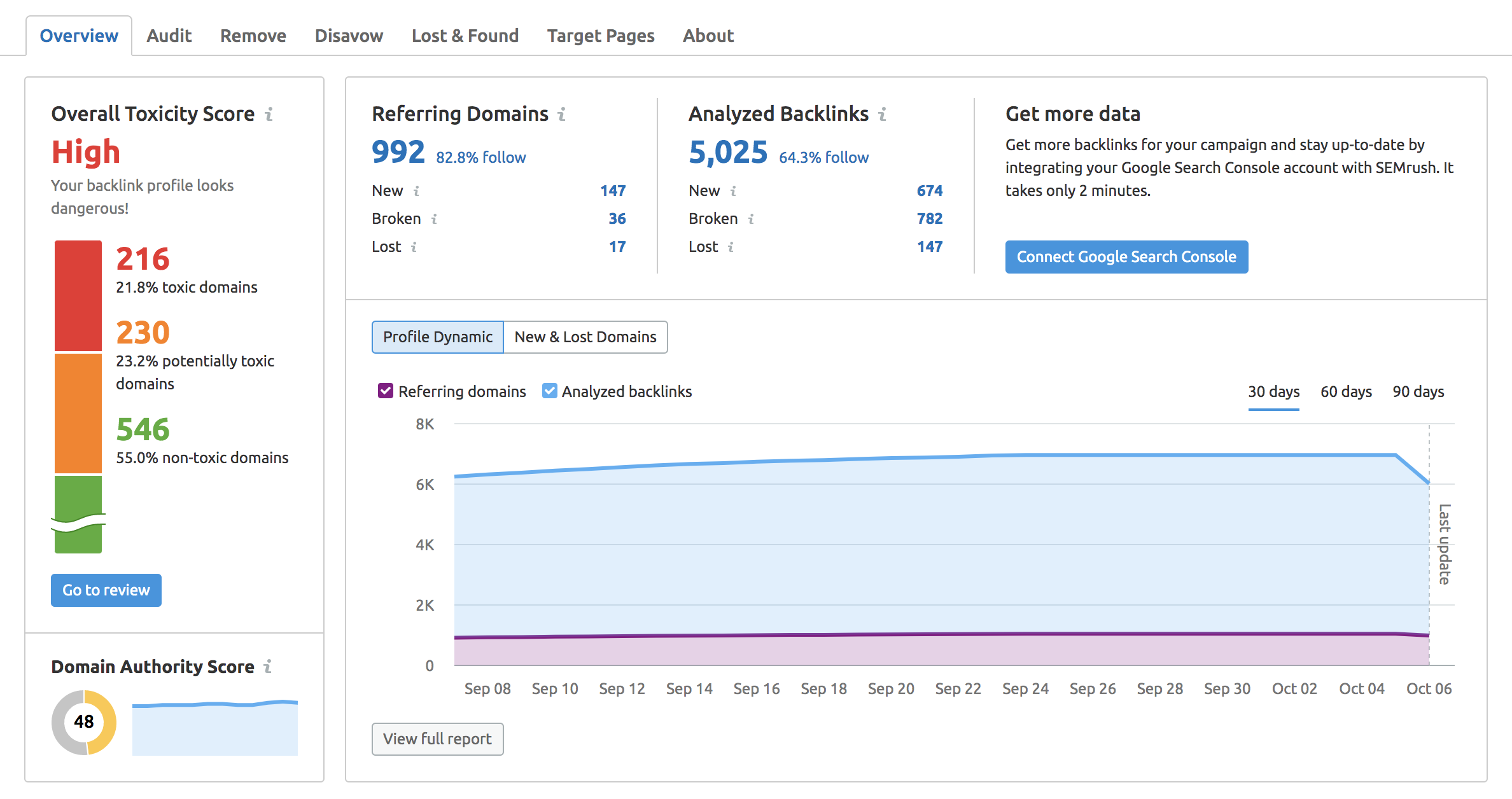 SEMrush Backlink Audit Tool screenshot