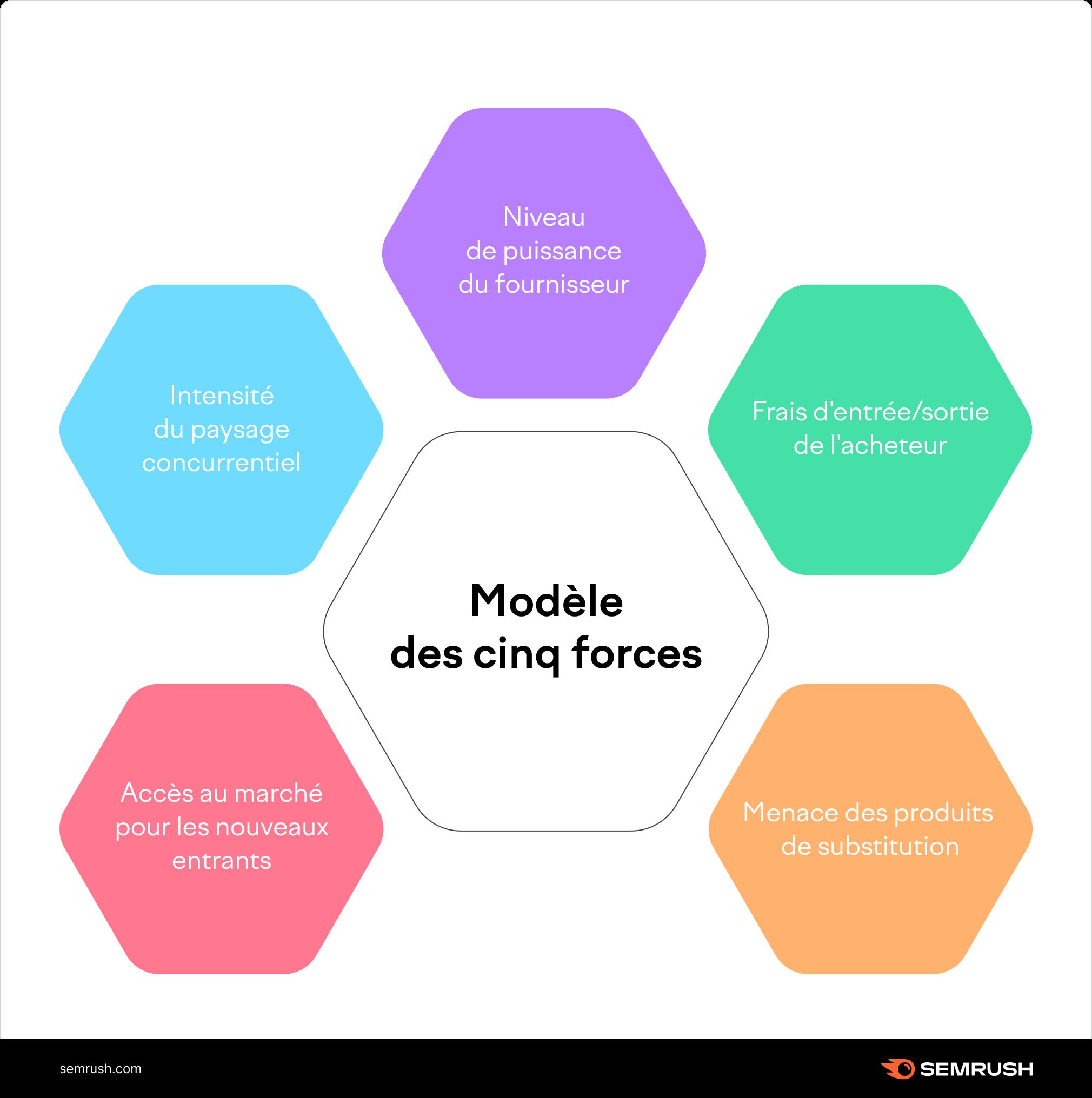 modèle des cinq forces