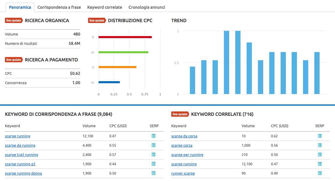 Cosa differenzia SEMrush da AdWords?
