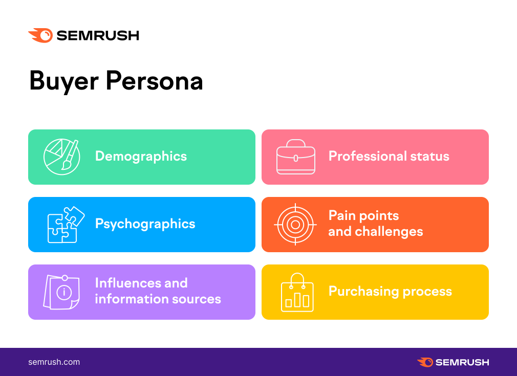Buyer Persona 2