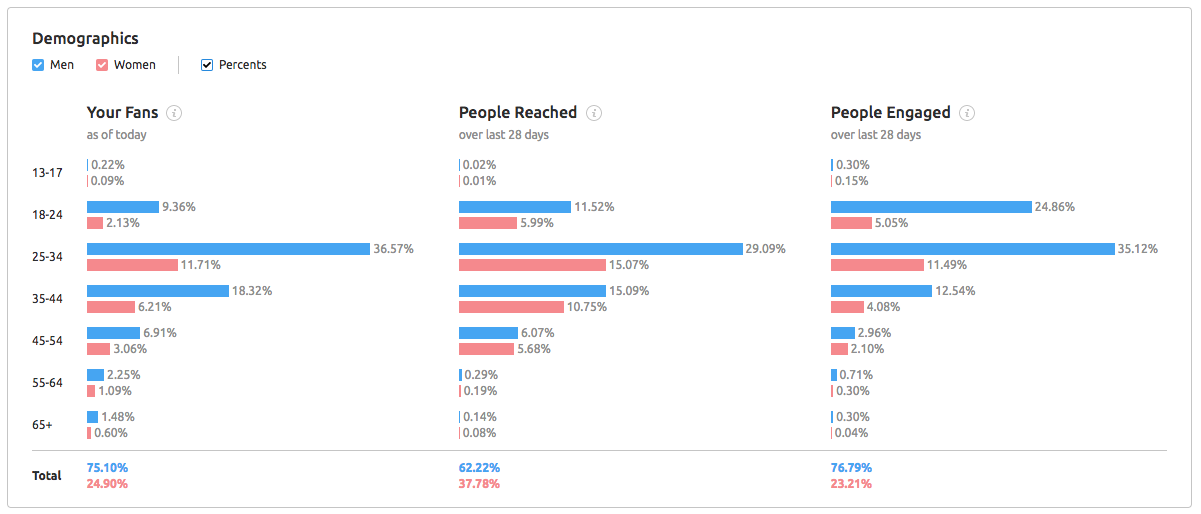 semrush social demographics