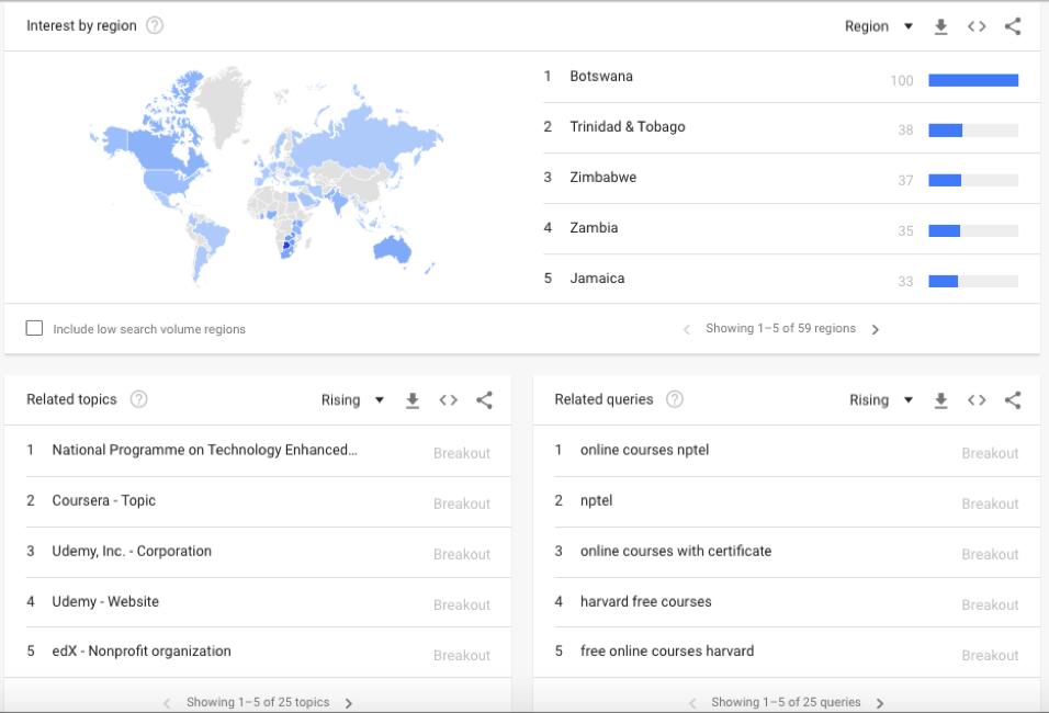 Google Trends (Online courses industry)