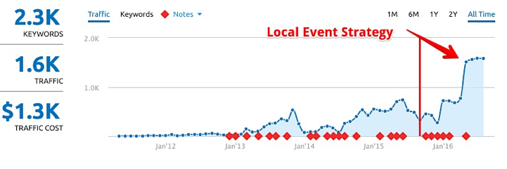 Local Event Strategy in SEMrush