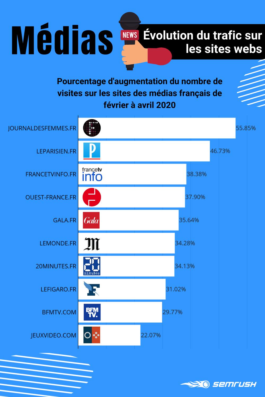 Médias numériques français : évolution du trafic