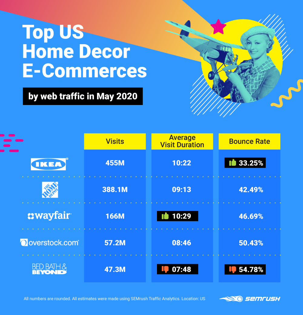 Competitor Insights - Top US Home Decor E-Commerces