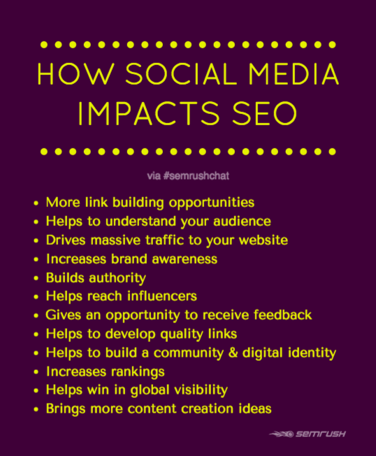 How social media impacts SEO