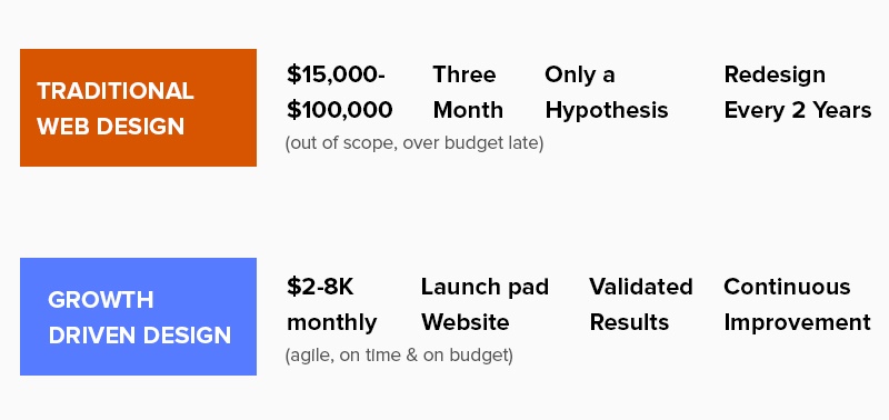 Traditional Web Design VS Growth-Driven Design