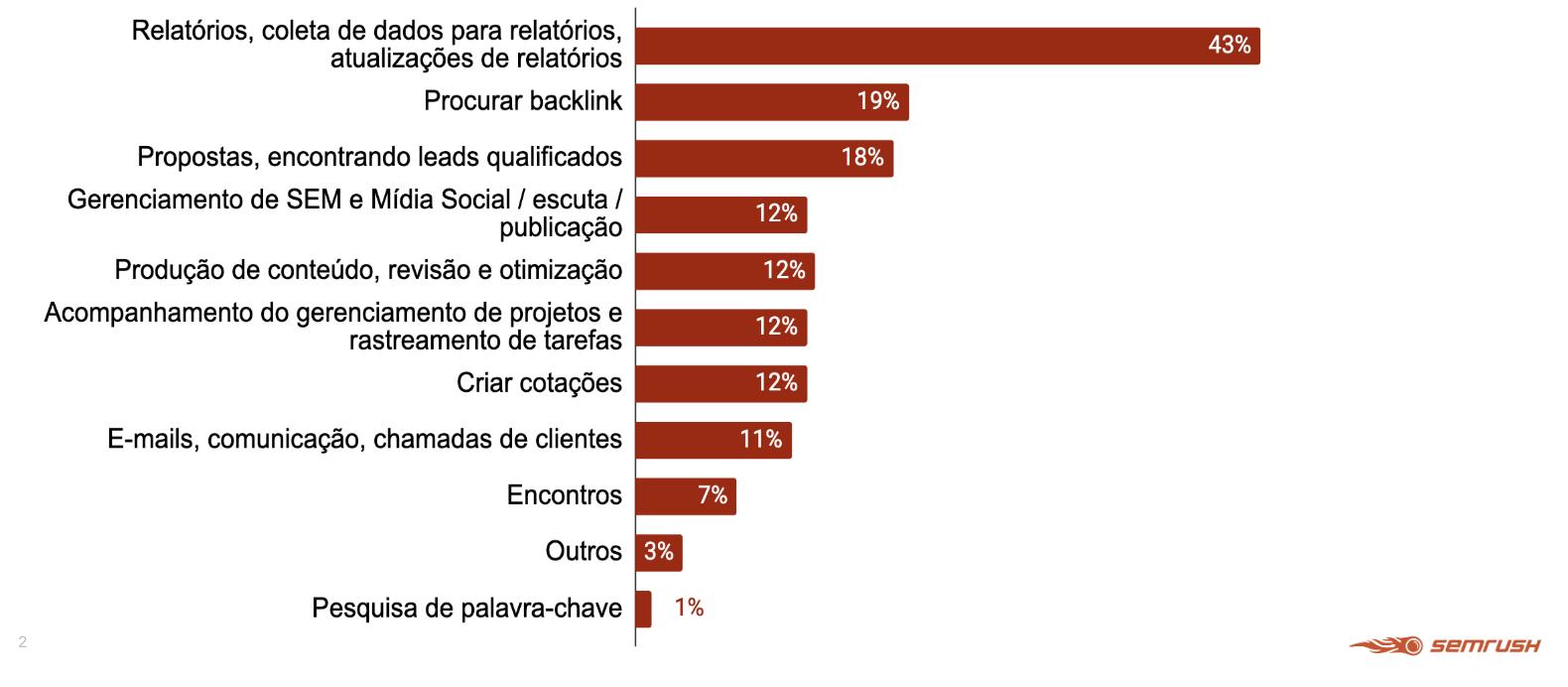 Relatórios de Marketing: 9 Templates e Exemplos para Análise Diária, Semanal e Mensal. Imagem 0