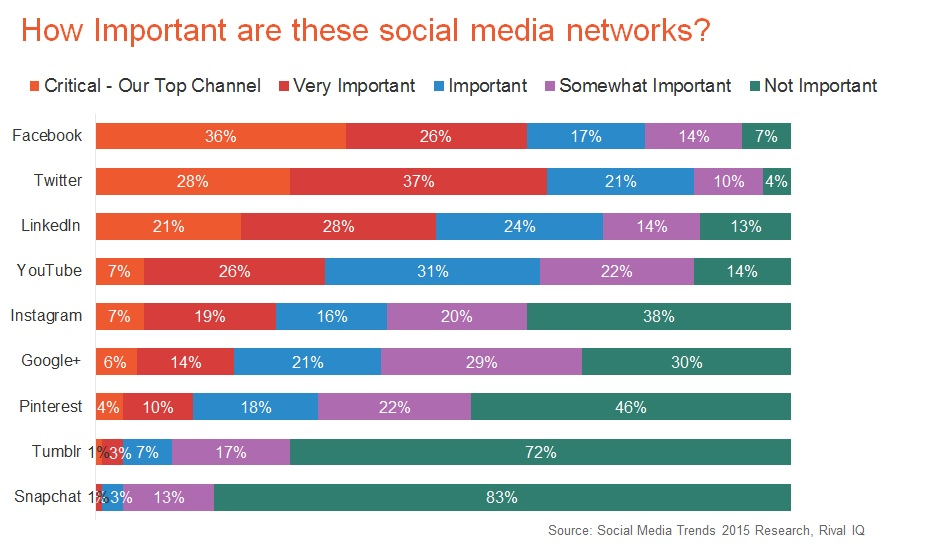 most important social media networks