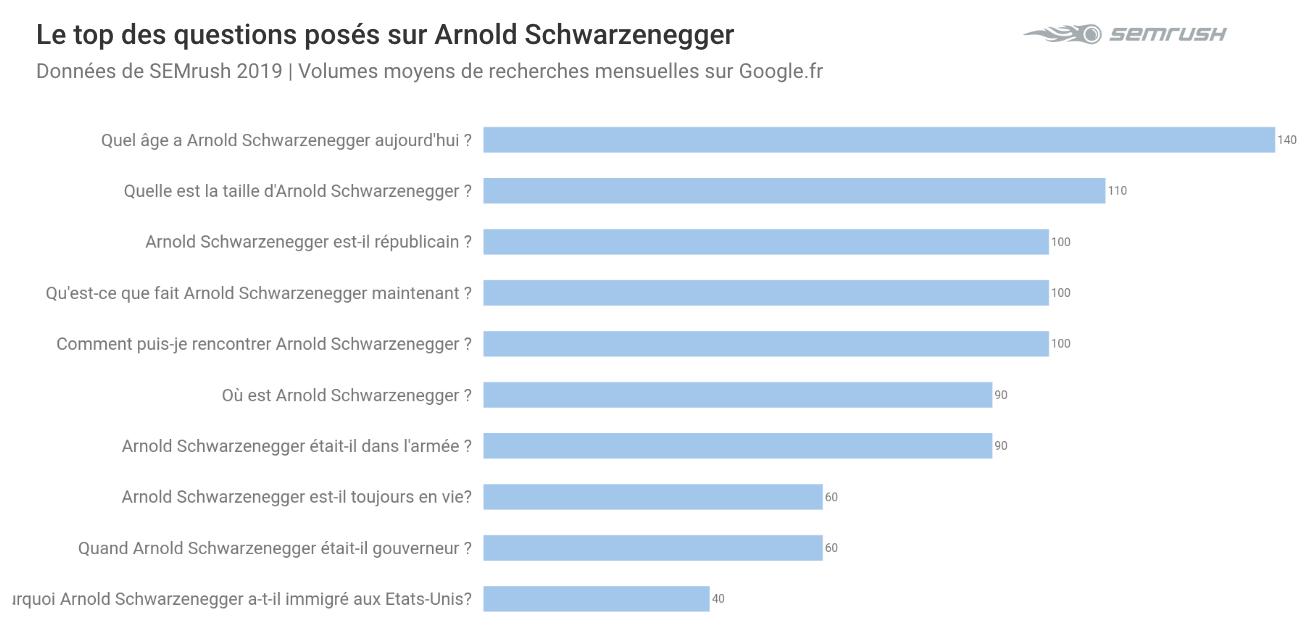 questions Schwatzenneger