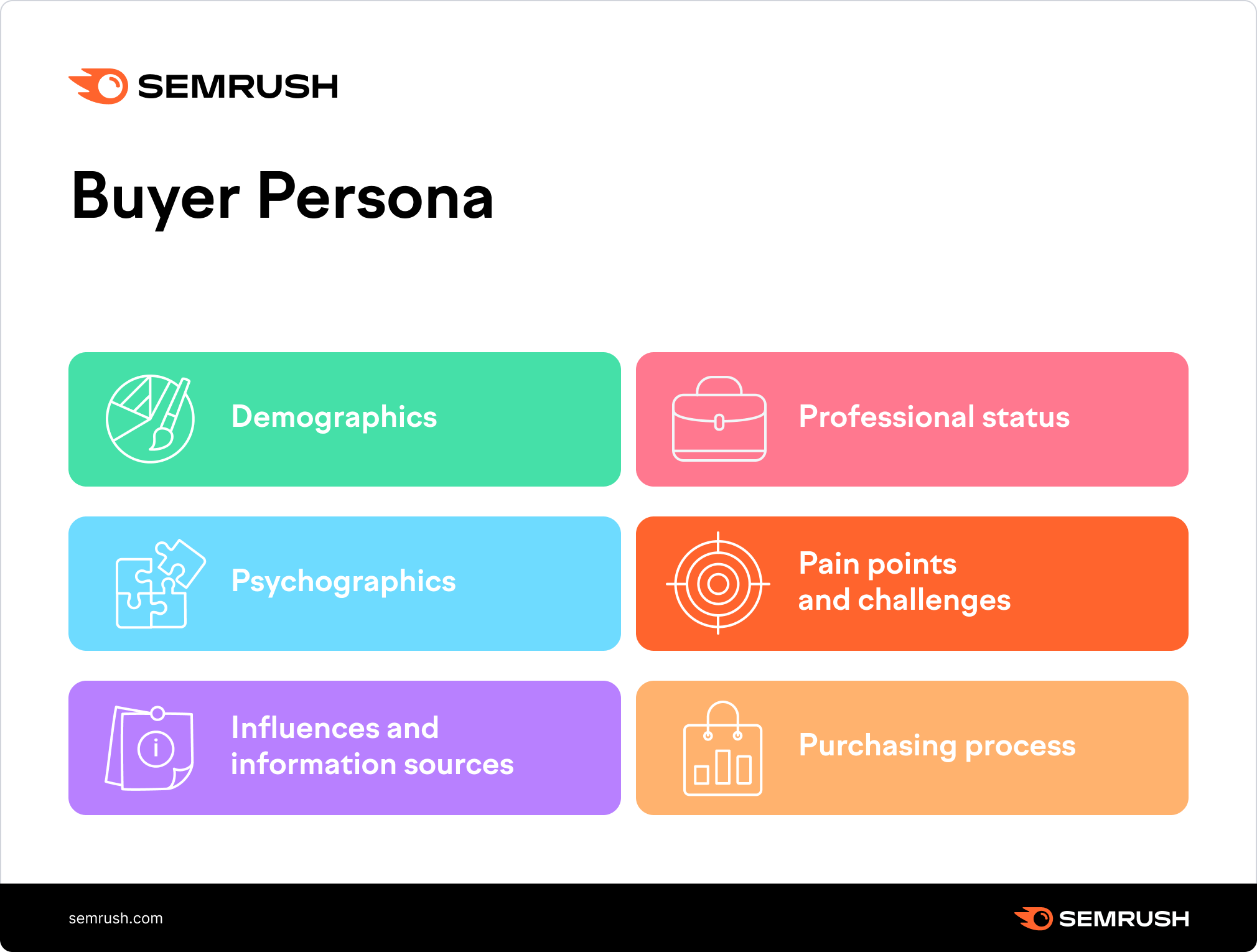 Characteristics of the buyer persona profile