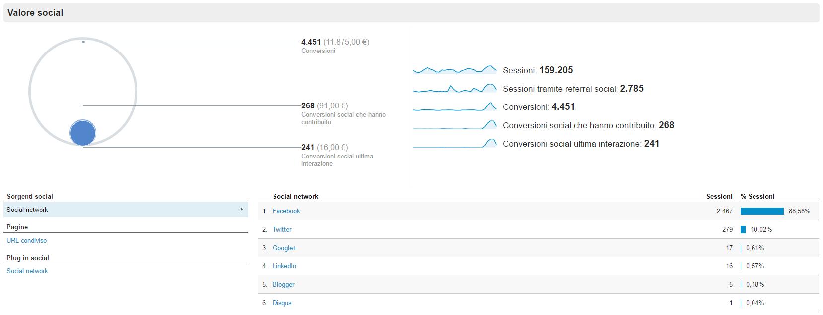Social KPI: report panoramica su Google Analytics
