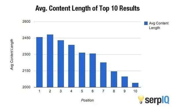 Statistiche sulla lunghezza dei post del blog