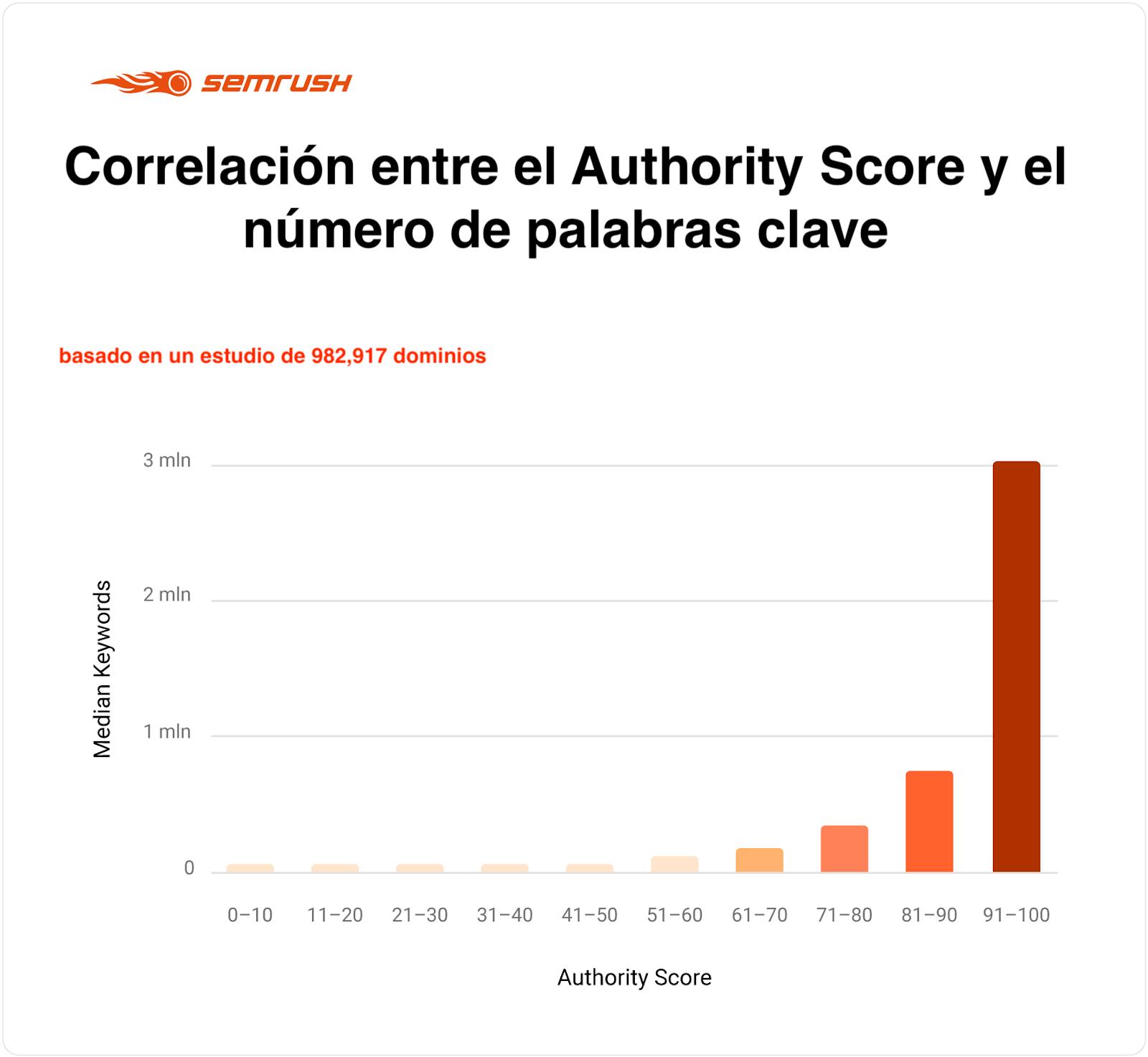 El Authority Score: la puntuación de autoridad explicada. Imagen 10
