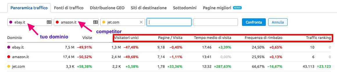 Con Analisi del traffico di SEMrush puoi confrontare le metriche dei tuoi competitor