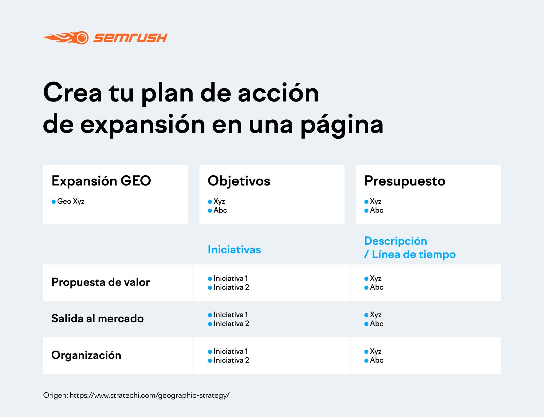 Plan acción para expansión de mercado