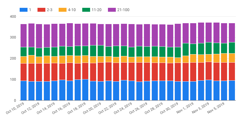 Novedades de SEMrush noviembre 2019 - Cambios de posiciones