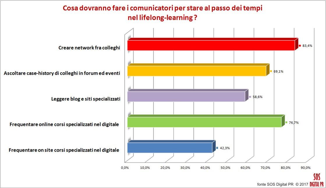 Il lifelong-learning per i comunicatori e addetti alle pr digitali