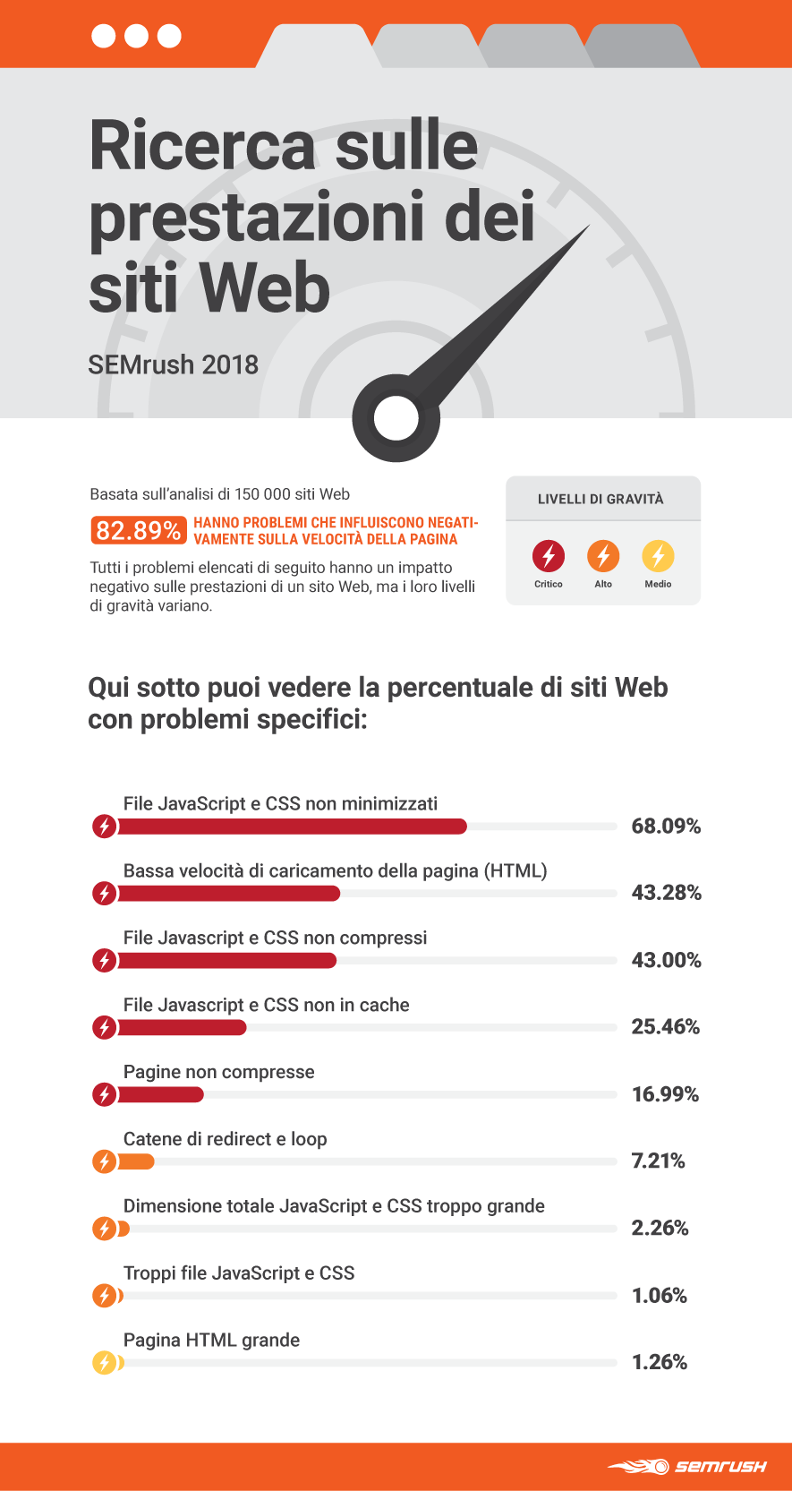 Infografica: ricerca SEMrush 2018 sulle cause che rallentano la velocità di un sito