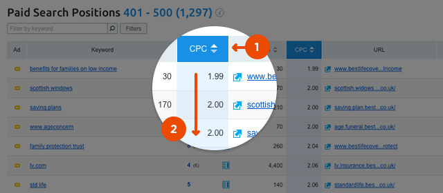 semrush-positions-cpc