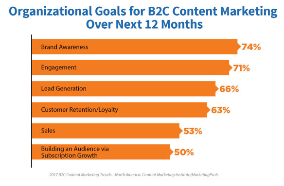 Goals of content marketing_image
