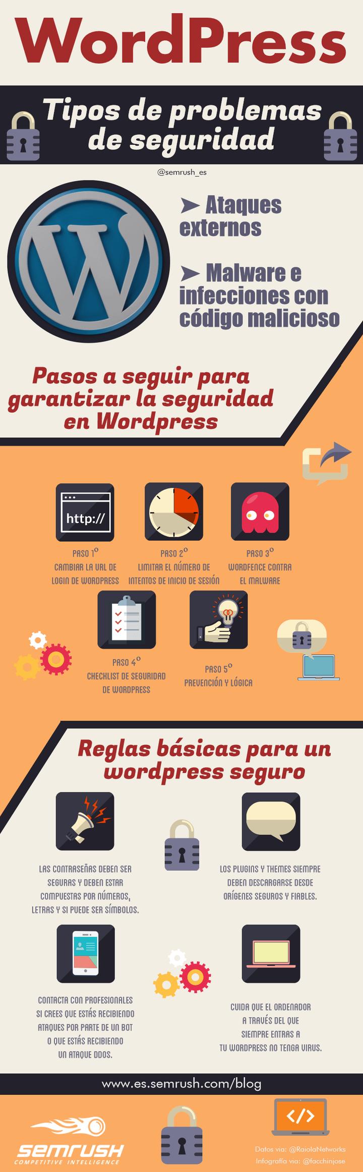 Pasos para mejorar la seguridad informática de tu Wordpress