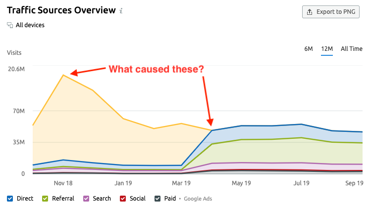 10 Things You Didn't Know About SEMrush Traffic Analytics and Market Explorer. Image 6