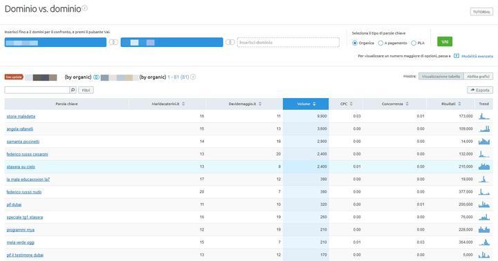Con SEMrush trovi le keyword più adeguate per il tuo e-commerce
