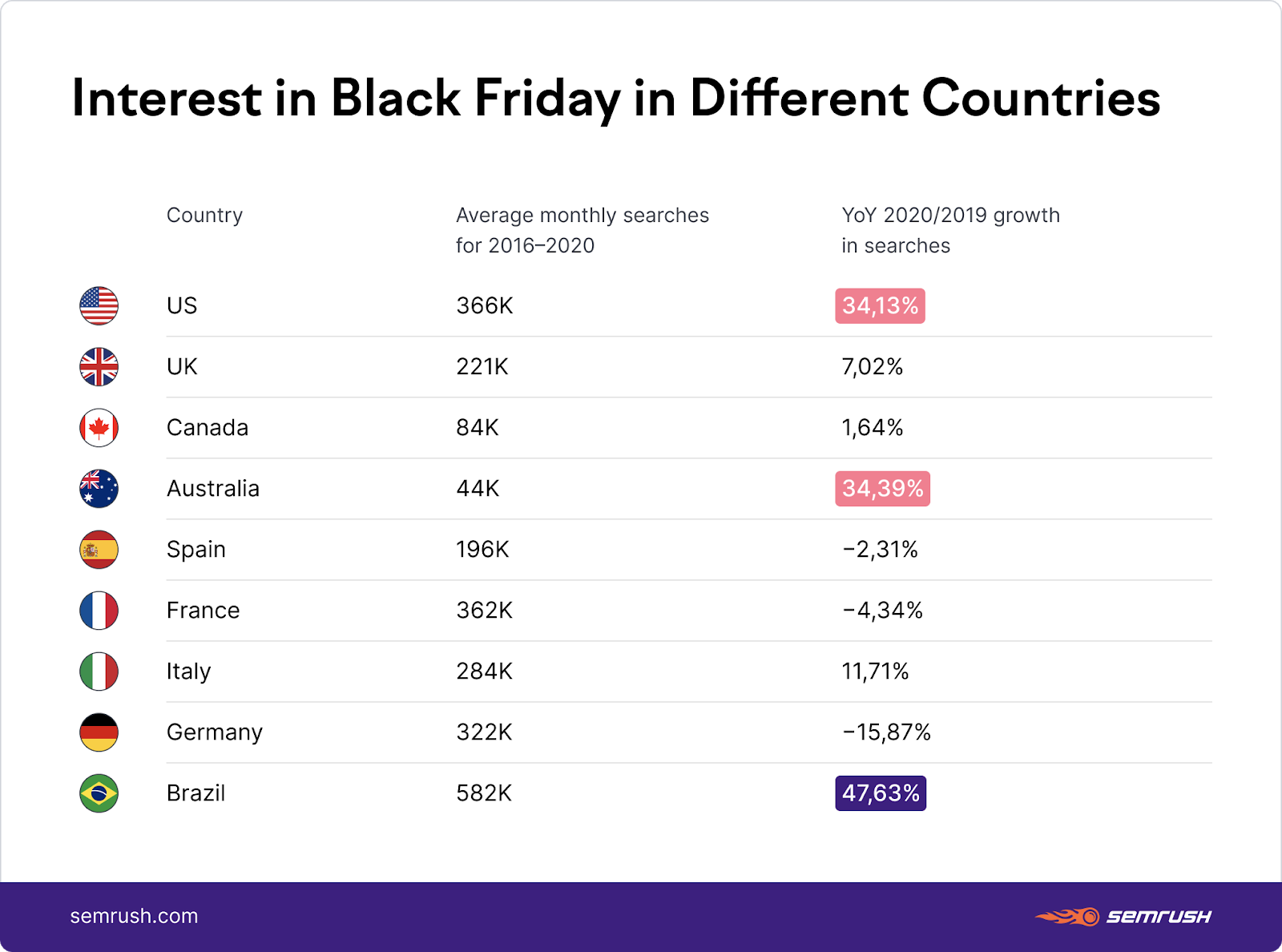 Interest in Black Friday in different countries