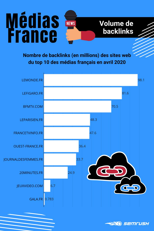 Médias numériques français : volume de backlinks