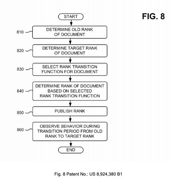 La patente di Google sull'algoritmo del Rank Transition