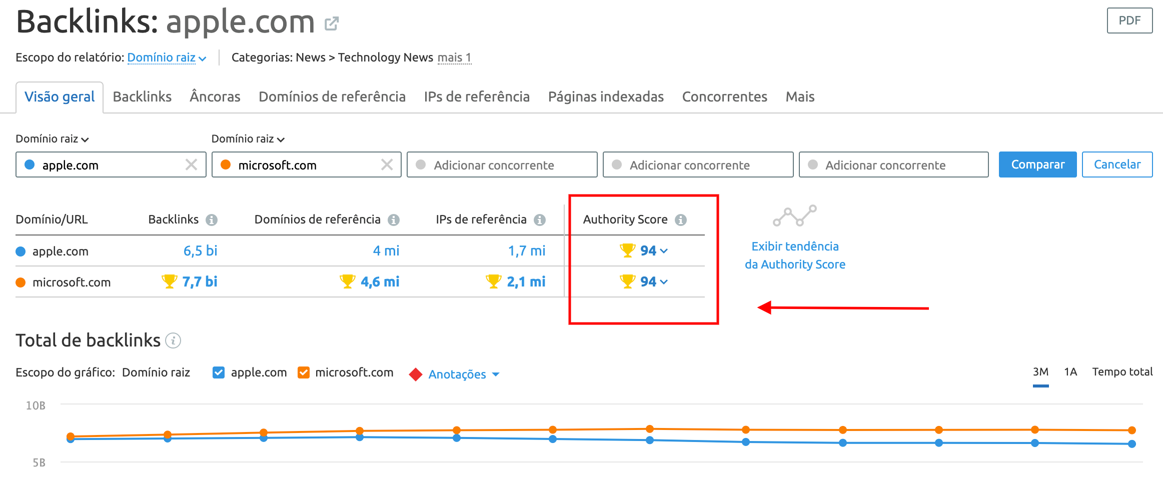 Authority Page Score in Backlink Analytics