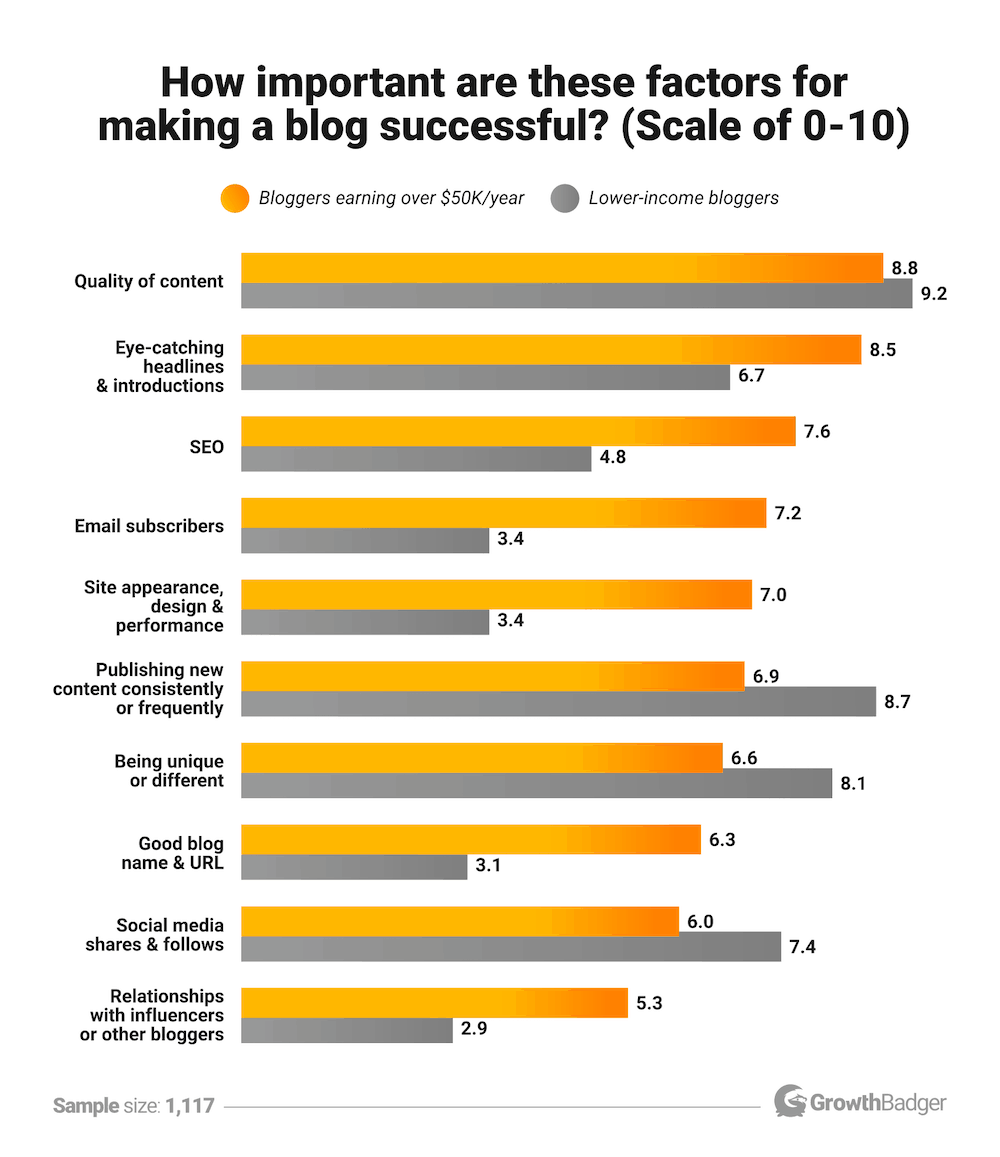 Blog success factors 2019