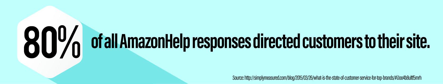 Customer Help Responses