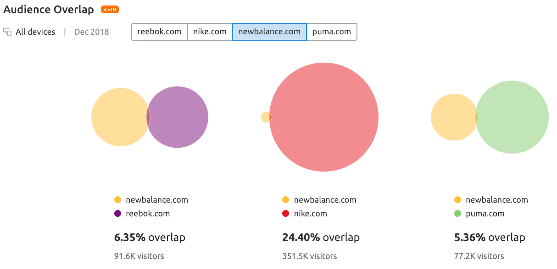 new-balance-reebok-nike-puma-audience-overlap.png