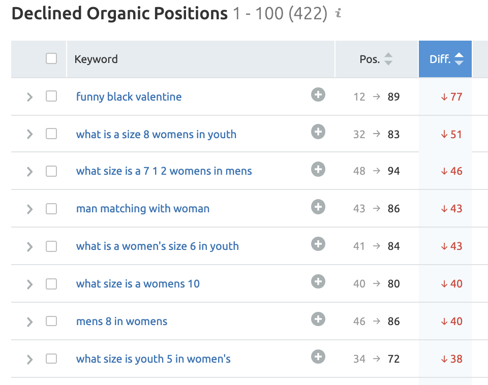 Competitor Analysis: Keywords and Backlinks 画像 3