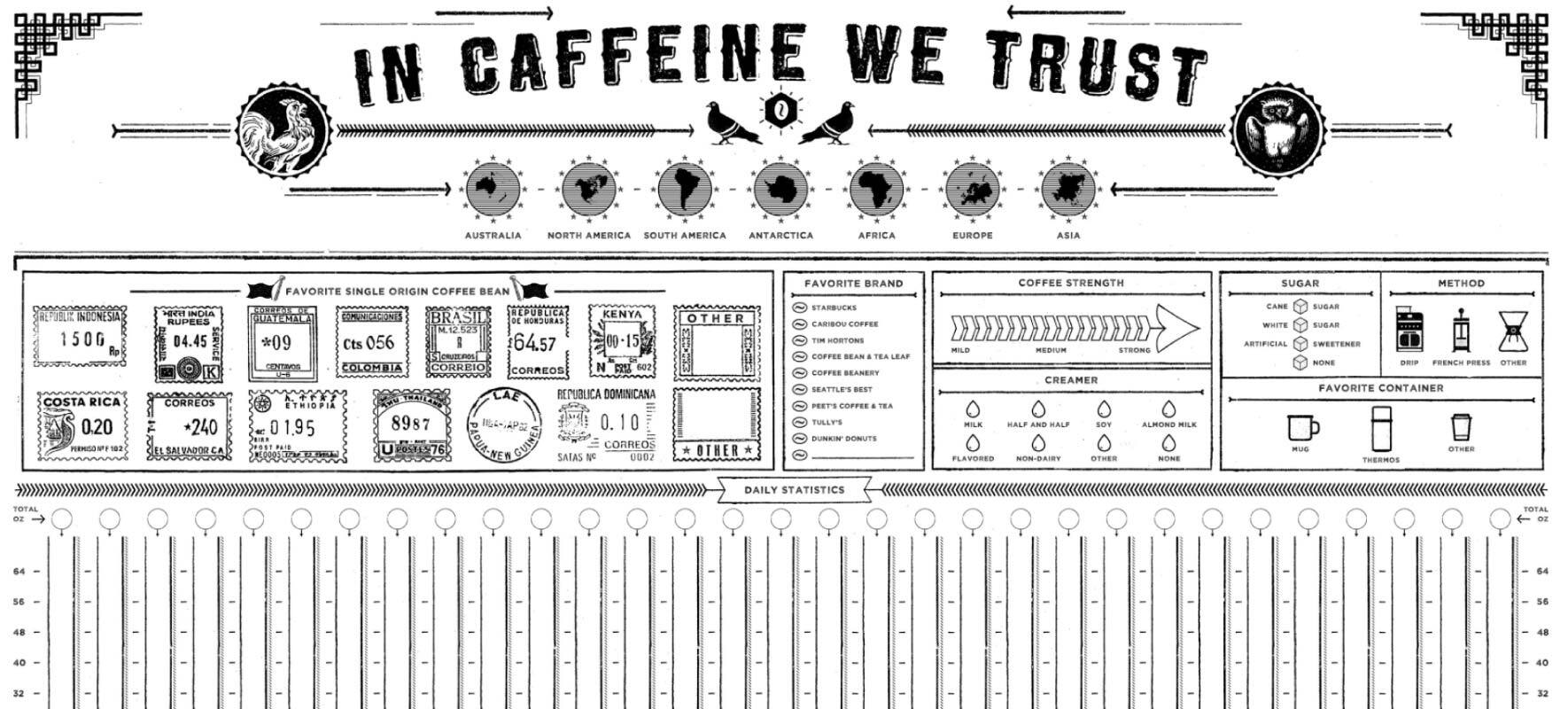 Infographic Examples In caffeine We Trust