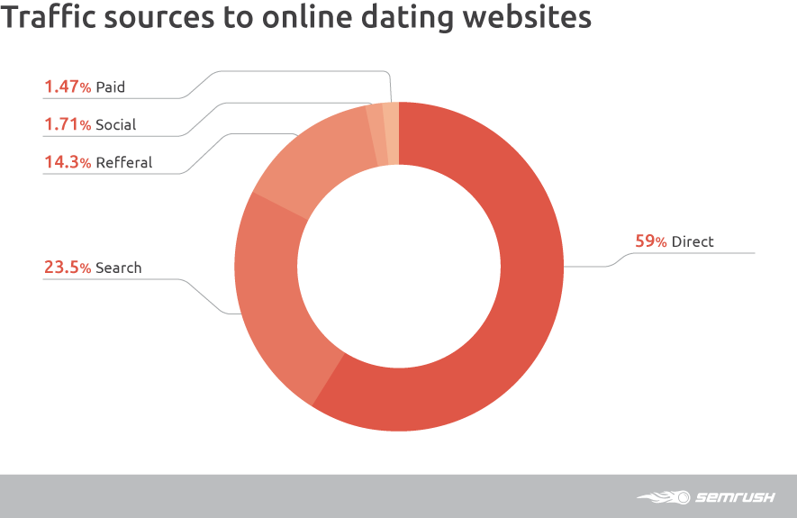 Traffic Sources To Online Dating Websites