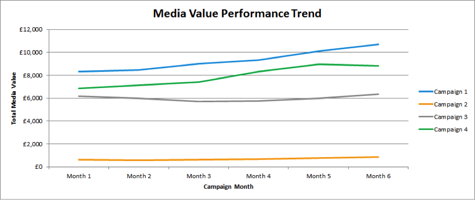 media-value-performance-trend