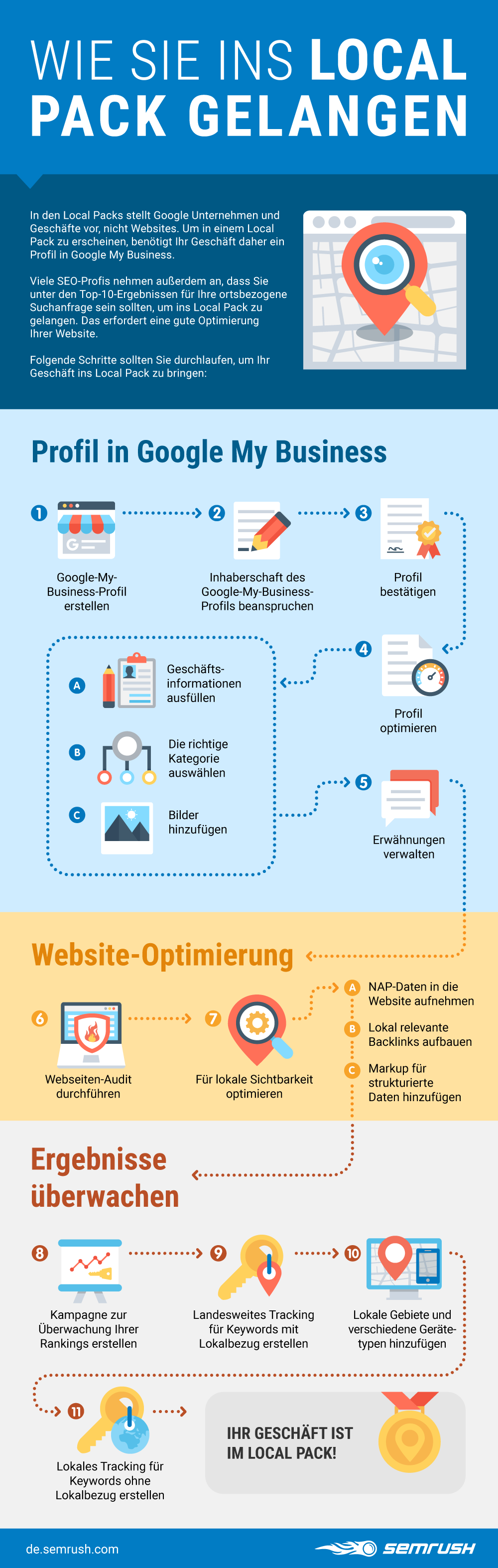 local-pack-infographics-de.png