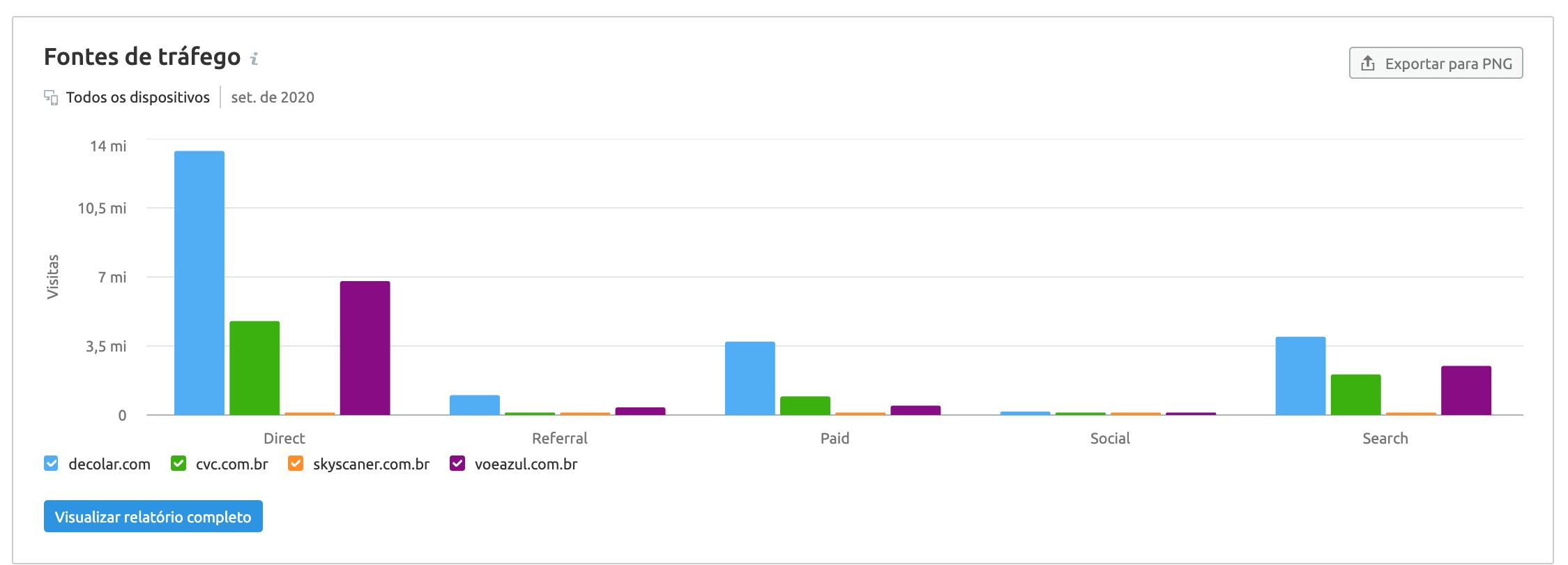 SEMrush Traffic Analytics: canais de aquisição decolar