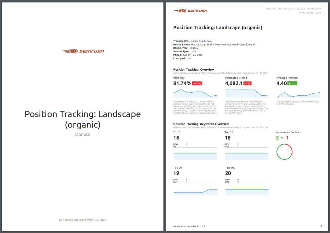 Come controllare il posizionamento di un sito con Position Tracking di SEMrush. Immagine 11