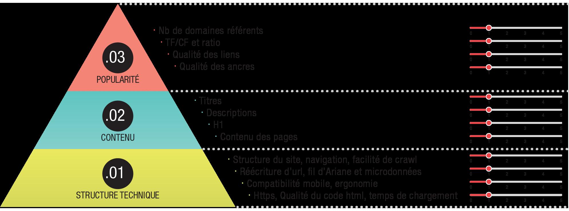Pyramide du SEO