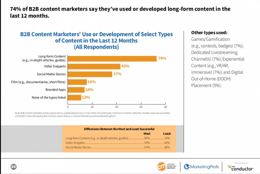 Sondaggio sul content marketing: i testi long form crescono
