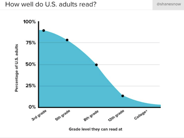 Chart showing adult reading levels